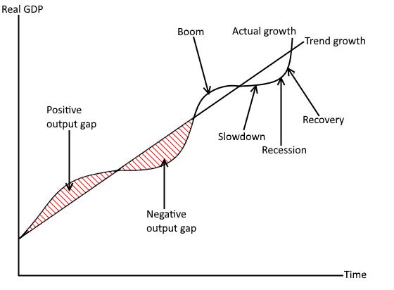 Economic    cycle      Edexcel Economics Revision